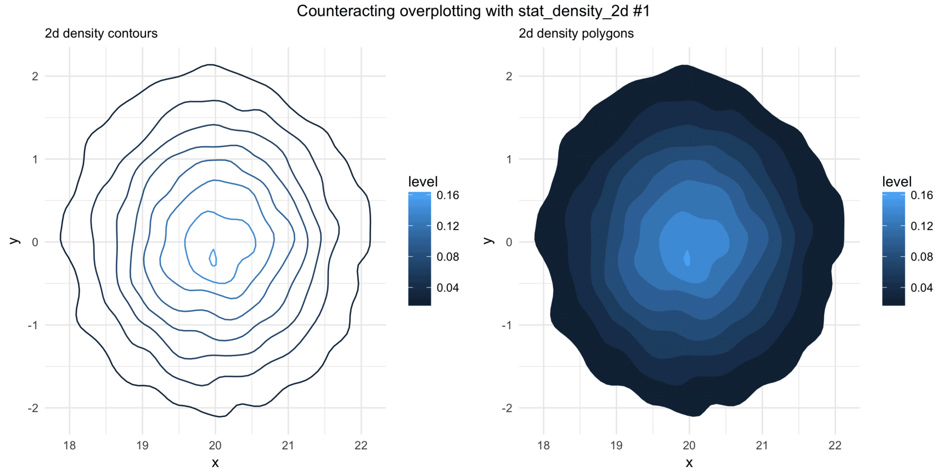 stat_density_2d-and-overplotting
