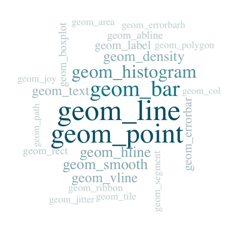 Wordcloud der geoms