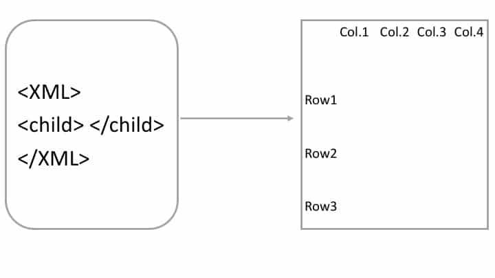 Abbildung xml zu dataframe